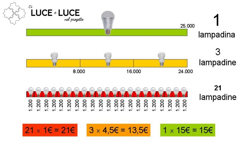 illuminazione a led quanto si risparmia